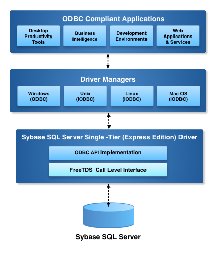OpenLink Single-Tier (Express Edition) ODBC driver for Sybase