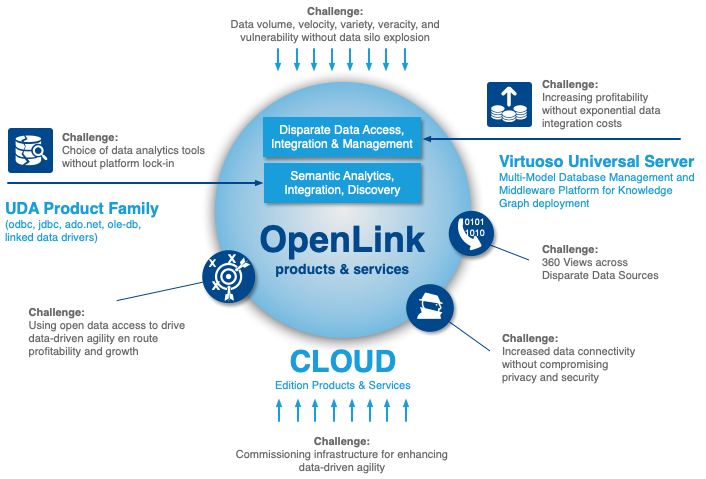 OpenLink Software: Home
